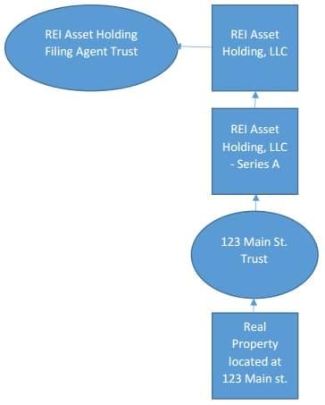 anonymous trust graph 2